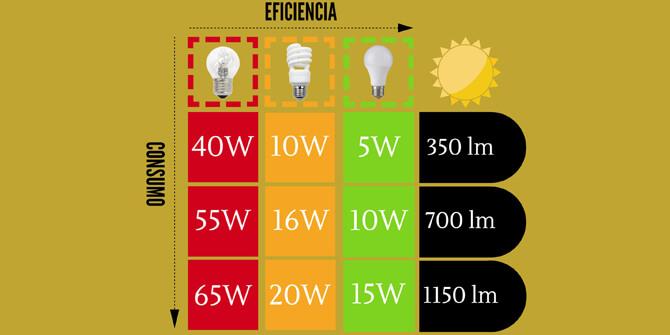 Comparativa de eficiencia en el consumo de bombillas