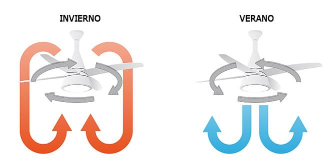 Ventiladores de techo con función para verano e invierno