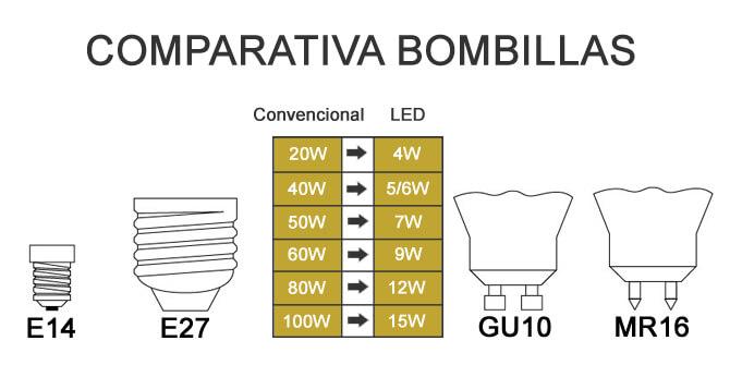Comparativa bombillas LED y convencionales