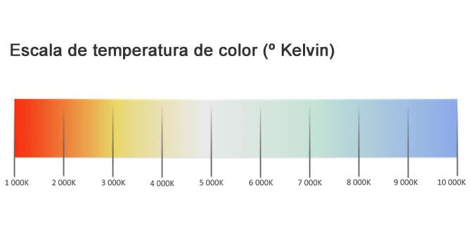 Escala temperatura de color