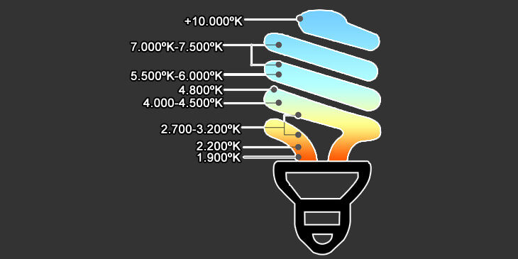 temperatura-de-color